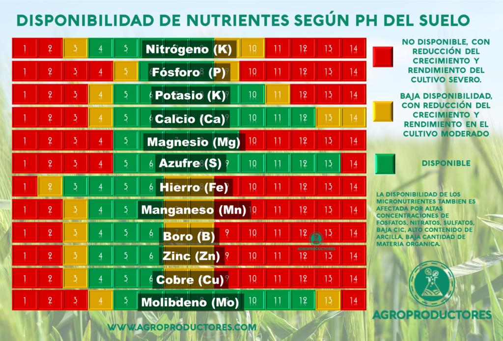 Disponibilidad de nutrientes según el pH