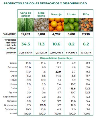 Principales productos agricolas de Veracruz