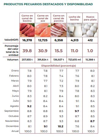 Producción agroalimentaria de Veracruz