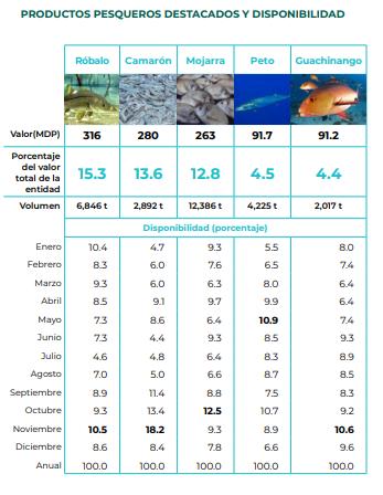 Productos acuicolas y pesqueros de Veracruz