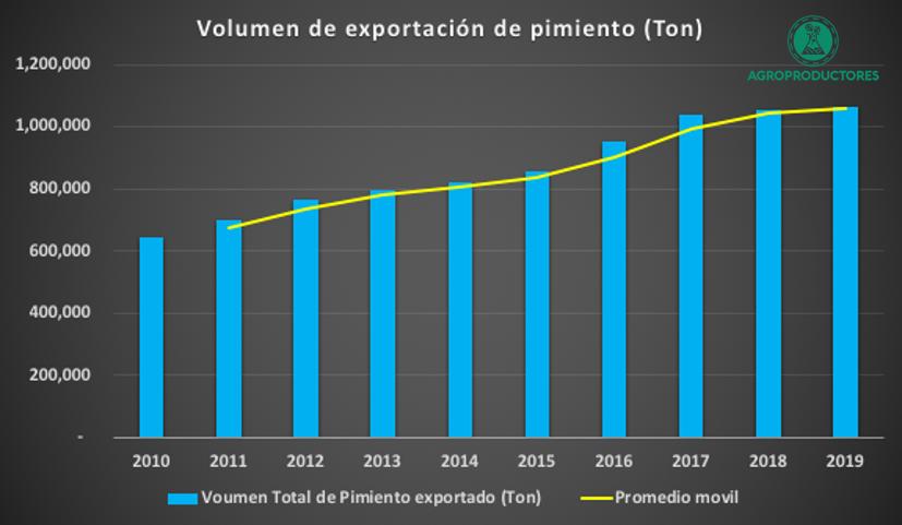 Volumen de exportación de pimiento morrón