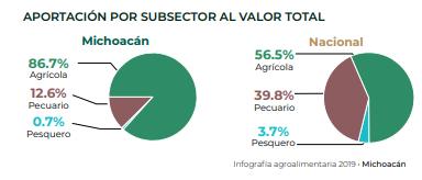 Producción agroalimentaria de Michoacán por sector