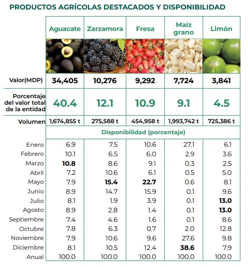 Productos agrícolas de Michoacán