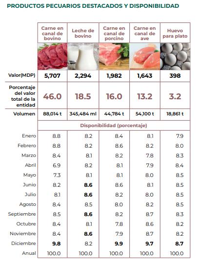 Principales productos pecuarios de Michoacán (Producción agroalimentaria de Michoacán)
