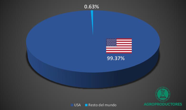 Exportaciones mexicanas de pimiento morrón
