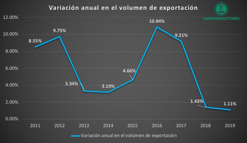 Variación anual de las exportaciones de pimiento morrón